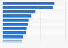 Architecture and design exhibitions worldwide - daily visitor numbers 2013