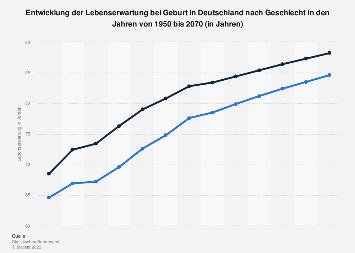 Lebenserwartung in Deutschland bei Geburt nach Geschlecht bis 2060
