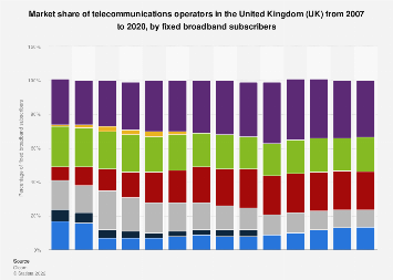 Market share of telecoms operators in the UK 2007-2016, by broadband subscribers
