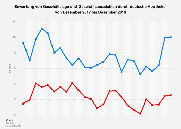 Bewertung von Geschäftslage und Geschäftsaussichten durch deutsche Apotheker bis 2019