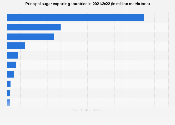 Sugar: exports of major countries 2016/17