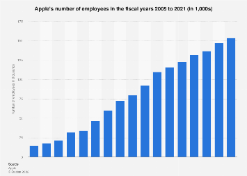 Number of employees of Apple 2005-2018