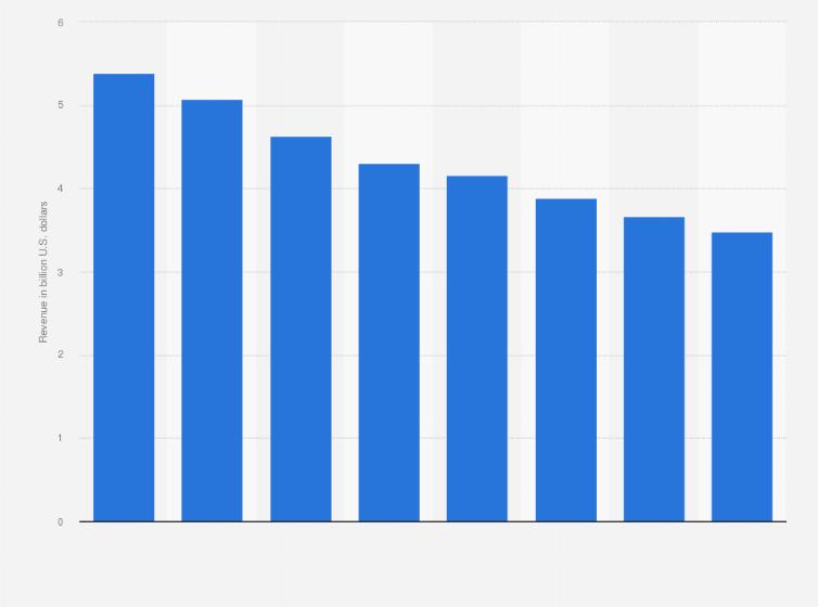 Barnes Noble Revenue 2018 Statistic