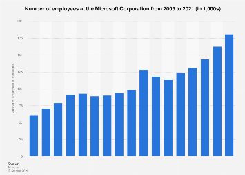 Number of Microsoft employees 2005-2017