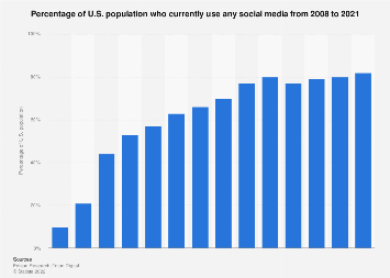 Share of U.S. population who use social media 2008-2017