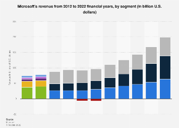 Revenue of Microsoft broken down by segment 2012-2017