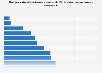 Countries with the lowest national debt 2017