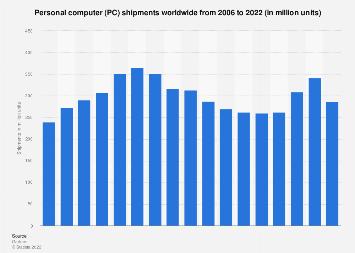 Global PC unit shipments 2006-2017