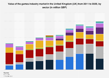 Video games industry market value in the United Kingdom (UK) 2011-2017, by sector