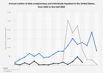 Cyber crime: number of breaches and records exposed 2005-2017