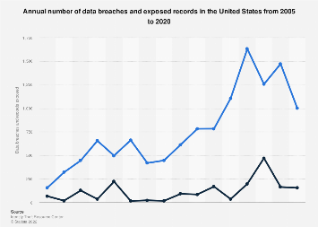 Cyber crime: number of breaches and records exposed 2005-2018