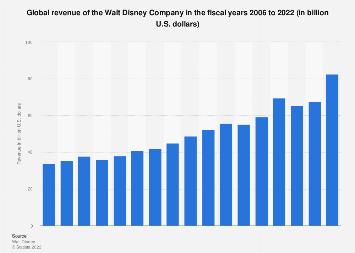 Global revenue of the Walt Disney Company 2006-2017