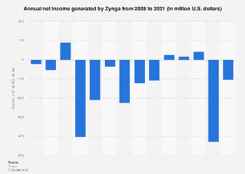 Zynga's annual net income/loss from 2008 to 2017