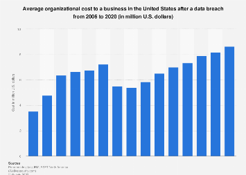 Average U.S. organization data breach cost 2006-2018