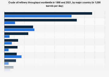 Global oil refinery throughput by country 1980-2016