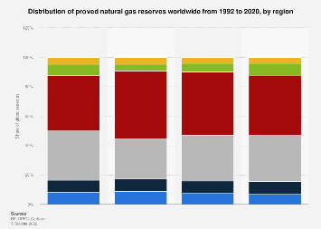 Distribution of natural gas reserves by region 1992-2016