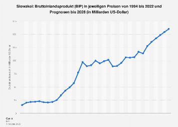 Bruttoinlandsprodukt (BIP) der Slowakei bis 2018