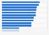 Ergebnisse des Deutschen Sponsoringindex 2013