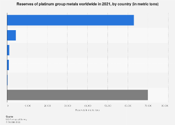 Platinum-group metal reserves worldwide by country 2017