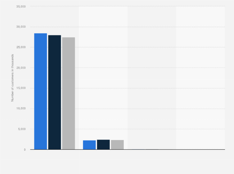 Number of deutsche bank customers by segment 2014 statistic number of deutsche bank customers by segment 2014 statistic fandeluxe Images