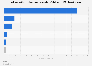Global platinum mine production 2012-2017 by country