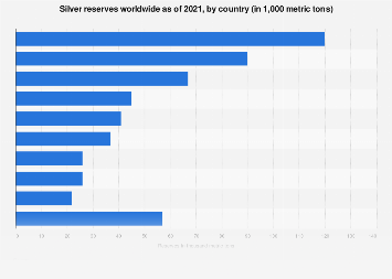 Silver reserves worldwide by country 2016