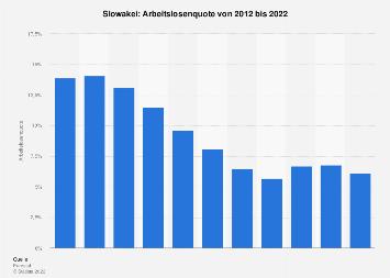 Arbeitslosenquote in der Slowakei bis 2017