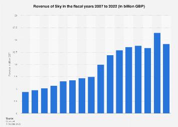 Sky's annual revenue 2007-2017
