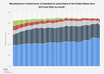Share of smartphone subscribers in the United States by manufacturer 2013-2018