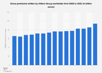 Gross premiums written by Allianz Group 2008-2017