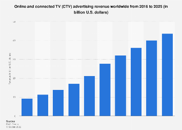 Global TV advertising expenditure 2010-2020