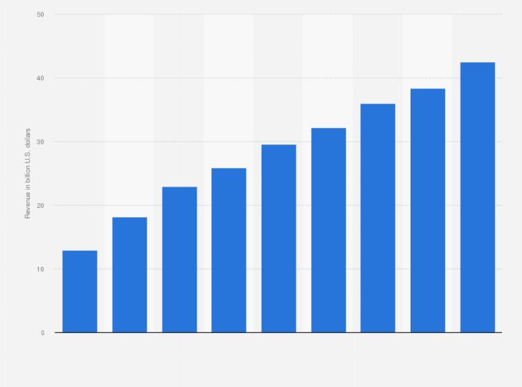 Global TV advertising expenditure 2020 | Statista