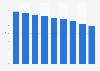 Global audio ad expenditure 2010-2020
