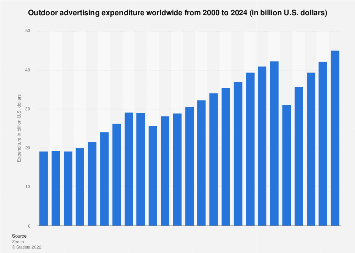 Global OOH ad expenditure 2010-2020