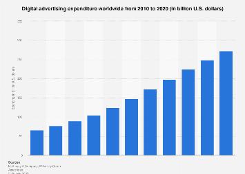 Global digital advertising expenditure 2010-2020