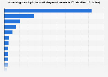 Advertising spending in the world's largest ad markets 2017