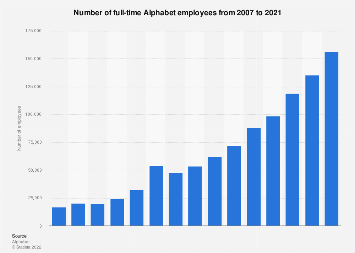 Alphabet: number of full-time employees 2007-2018