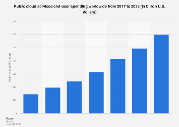 Public cloud services: market size 2009-2021