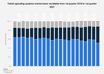 Tablet OS market share worldwide 2016-2018, by quarter