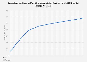Anzahl der Blogs auf Tumblr weltweit bis Juni 2018