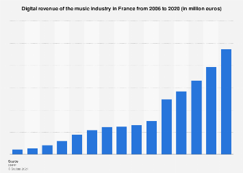 Digital revenue of the music industry in France from 2006 to 2016
