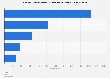 Natural disasters - most fatalities 2016