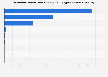 Natural disaster victims - type of catastrophe 2015