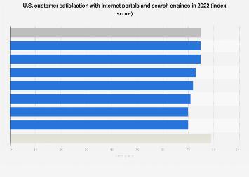 ACSI - U.S. user satisfaction with internet portals in 2017