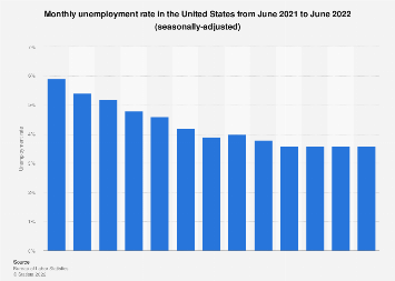 U.S. unemployment rate: May 2018, seasonally adjusted