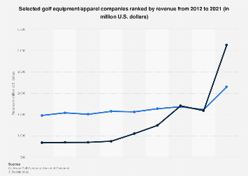 Revenue of golf equipment/apparel companies worldwide 2016