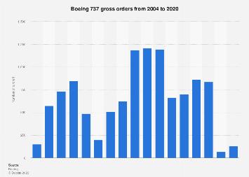 Boeing 737 - orders 2004-2018