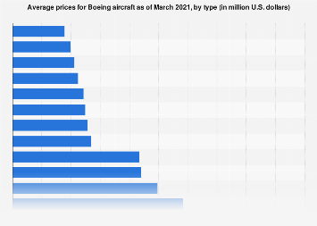 Prices of Boeing aircraft in 2018