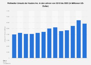 Weltweiter Umsatz der Hasbro Inc. bis 2017