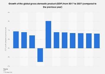 Growth of the global gross domestic product (GDP) 2022